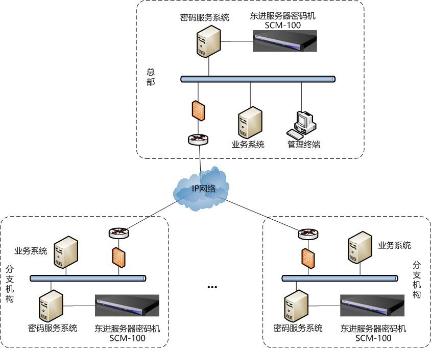 轻量级服务器密码机应用场景.jpg