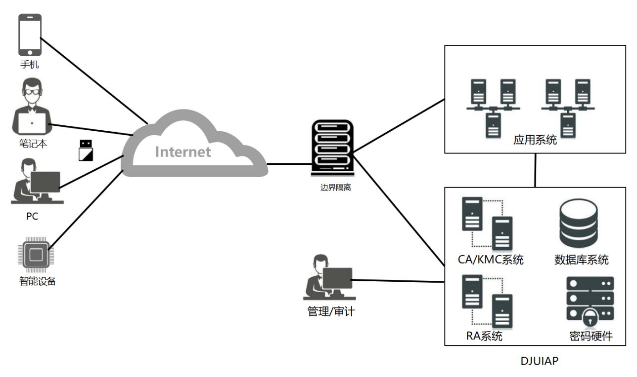 统一安全认证平台-典型部署.png