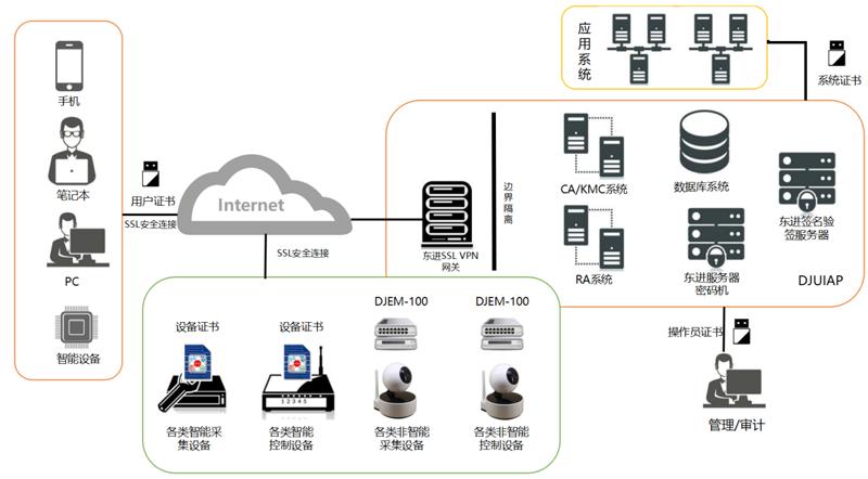 物联网终端认证.png