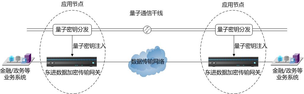 量子密鑰解決方案拓撲圖.png