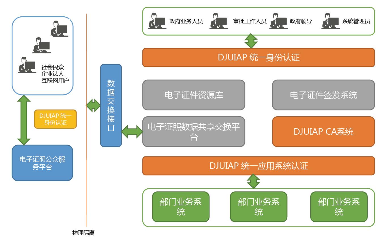 网投APP证照拓扑图.png