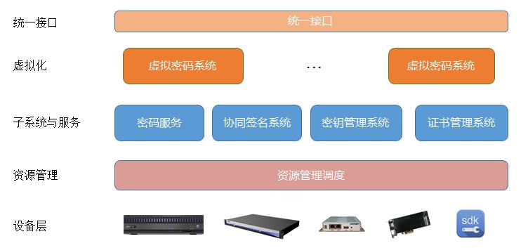 东进超融合高性能的签名验签算力平台架构.png